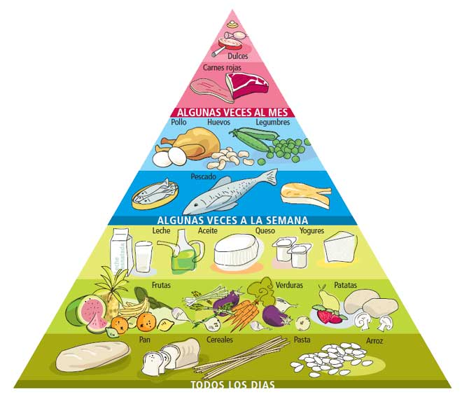 Pirámide de alimentos: Consumo diario, semanal, mensual de alimentos en una dieta equilibrada.