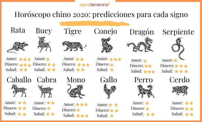 Horóscopo Chino 2020 Predicciones Reales Para El Año De La Rata De Metal
