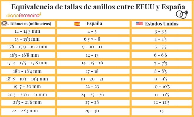 Equivalencia De Tallas De Anillos Entre Eeuu Y Espana