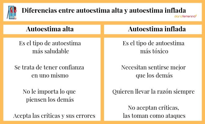 Diferencias entre autoestima alta y autoestima inflada..