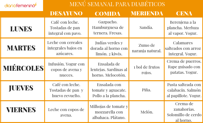 tabla de dieta para diabetes