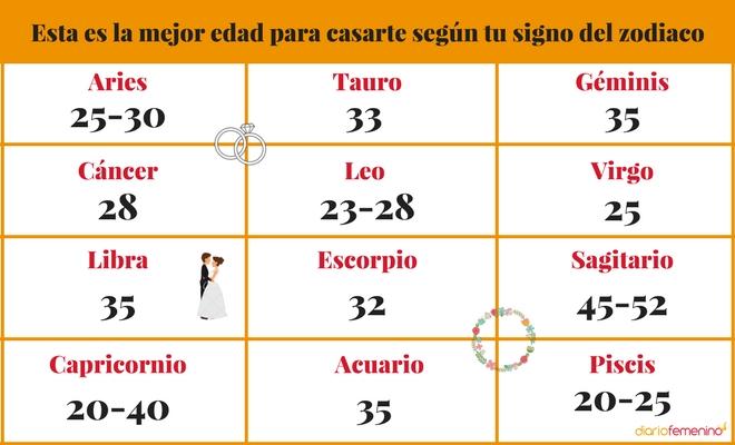 Horóscopo Esta Es La Mejor Edad Para Casarte Según Tu Signo Del Zodiaco